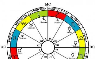 Mini astro šola in osnovna abeceda rojstne astrološke karte!