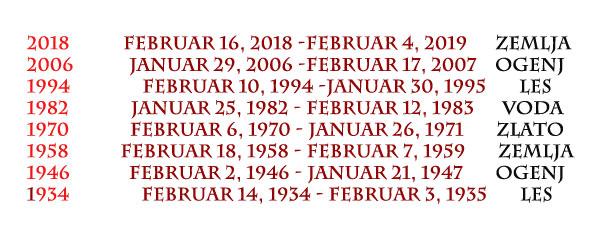 rojstni datum pes