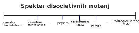 disociacija
